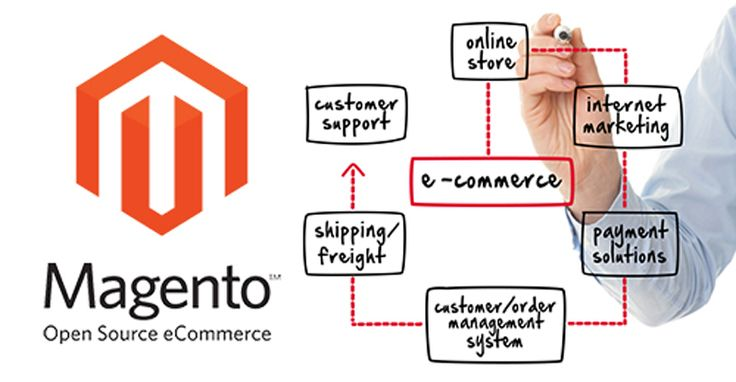 The best ideal platform is to select the profitable and conspicuous Magento Website Development platform. Magento is one of the most preferred choices over other E-Commerce platforms. https://www.creationinfoways.com/magento-web-development-services.html
