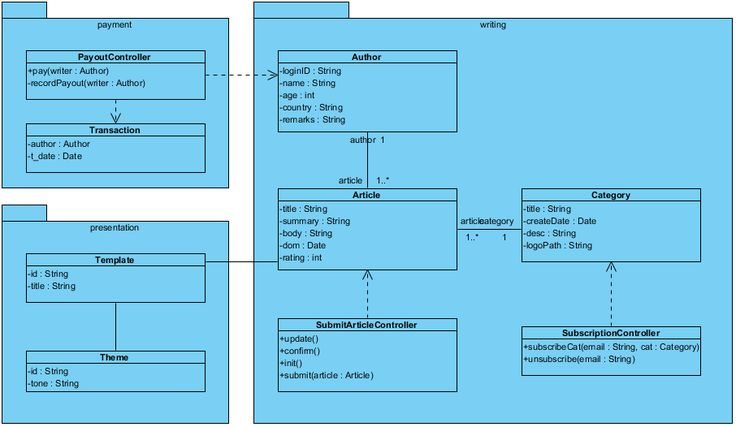 UML Class Diagram example for a Content Management System (CMS).  This Class Diagram example is brought to you by the UML tool provided by Visual Paradigm: https://www.visual-paradigm.com/features/uml-and-sysml-tools/