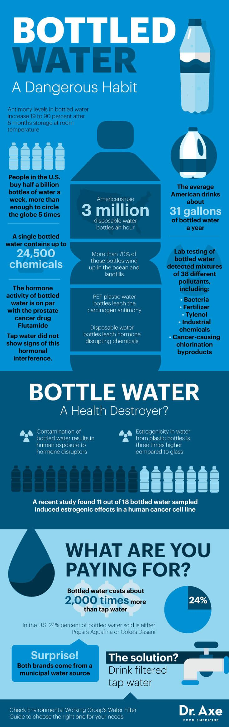 Bottled water risks - Dr. Axe http://www.draxe.com #health #holistic #natural