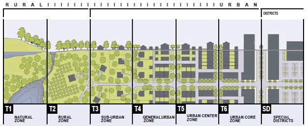 From a 2002 article in the APA Journal: A transect should be viewed as a way of applying a set of core principles of good form to a range of human habitats. Thus the idea that human environments should be walkable, pedestrian oriented, diverse, and promoting of public space is intrinsic to each type of environment along the transect.