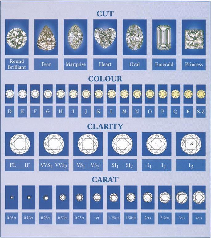 Amazing Diamond Grading Chart Template Composition - Best Resume