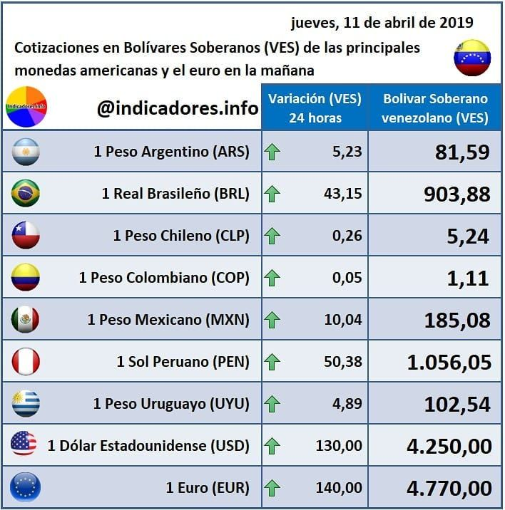 Cotizacion De Las Principales Monedas Americanas Y El Euro En Bolivares Soberanos Ves Para El Cotizacion De Las Principales Monedas Americanas Y El Eur Travel