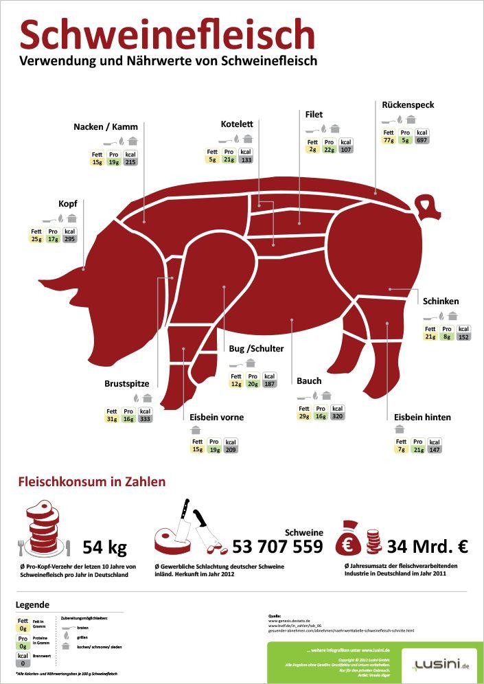 Lusini Infografik – Schweinefleisch Gehen wir dem Schwein ans Fleisch! – S. Hauck