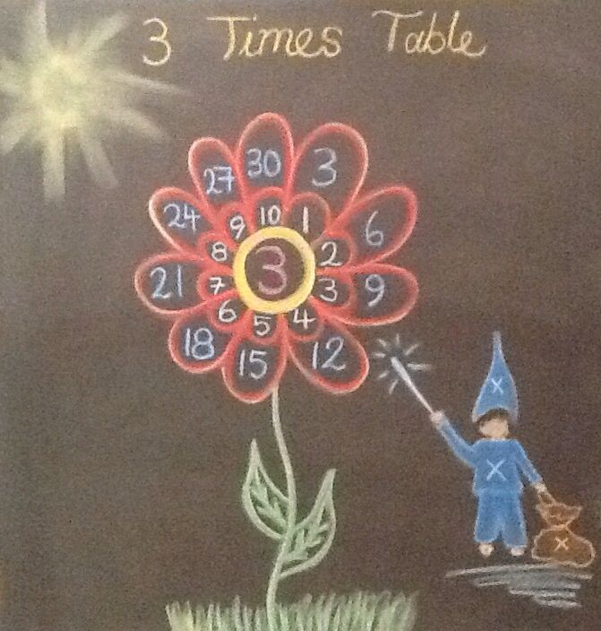 Age 08 ~ Math ~ Skip Count: 3 ~ Multiplication ~ chalkboard drawing