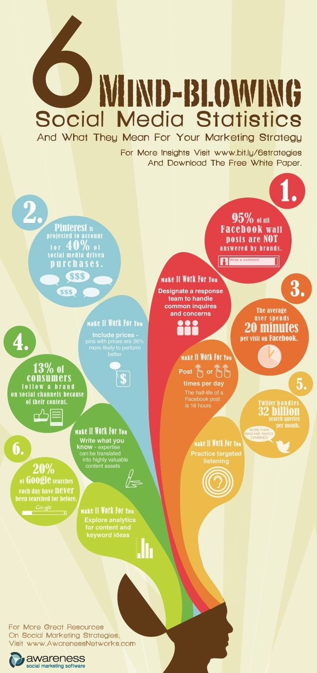 This pin conveys six statistics regarding social media and marketing strategy. While giving statistical information of social networking, the pin also delivers advice on how to make it work for you in your professional environment. #smm #infographic