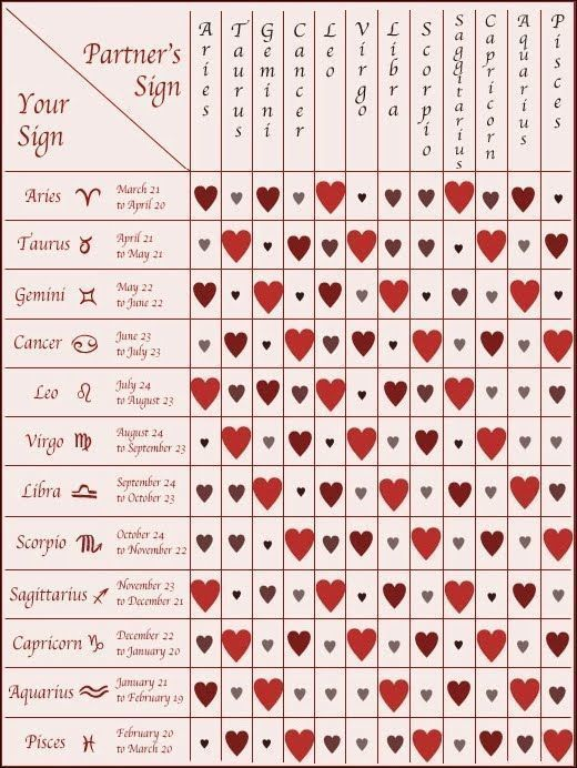 Love Compatibility See The Full Chart Here Astrology Love