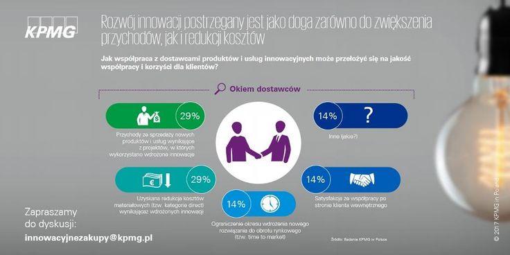 Procurement Innovation Challenge. | Zapraszamy do lektury raportu i dyskusji możliwości wypracowywania innowacji przez zakupy → zgłoszenia na innowacyjnezakupy@kpmg.pl