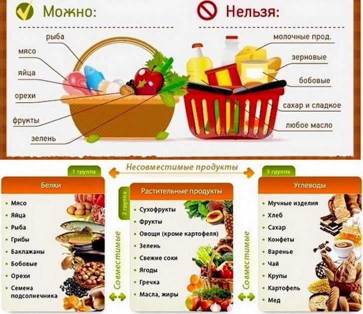 Таблица С Едой Для Похудения. Правильное питание для похудения. Меню и таблица продуктов для похудения