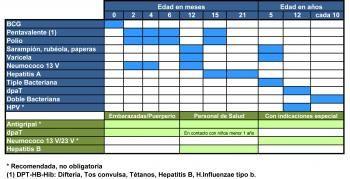 Certificado Esquema de Vacunación vigente desde 2015