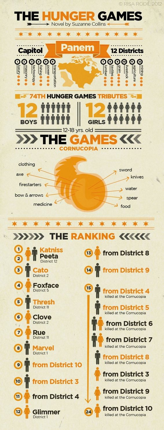 Hunger Games infographic. Attractive, but the data is not at all interesting.