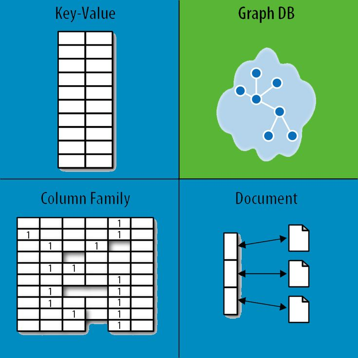 Learn Why We Need the Diverse and Emerging World of NoSQL Databases
