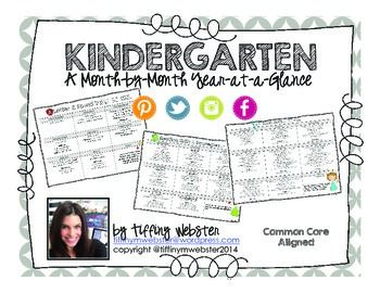 WORTH EVERY PENNY!  Kindergarten Common Core mapped out for WHOLE YEAR!!  Letters & Sounds, Popcorn Words, Reading, Writing, Math, Science, Social Studies and other themes.  MUST-HAVE for Kinder teachers! {$4}