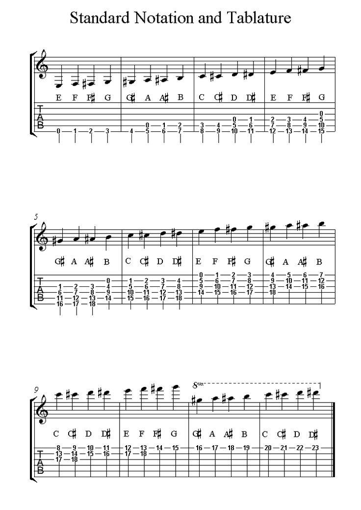 258 Best Guitar Chords And Music Images On Pinterest Guitars