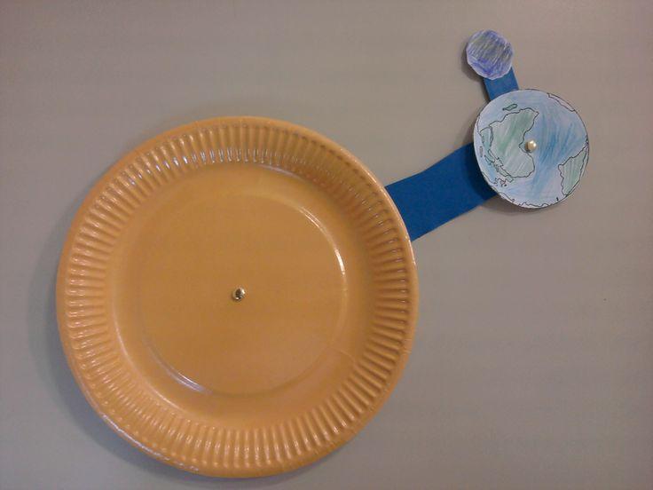 CE1 : maquette du système solaire avec des attaches parisiennes, assiette, cartons (lune qui tourne autour de la Terre, Terre qui tourne sur elle-même et autour du Soleil)