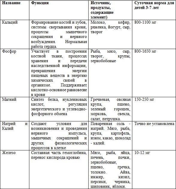 Класс 8 по таблица 2 часть истории гдз