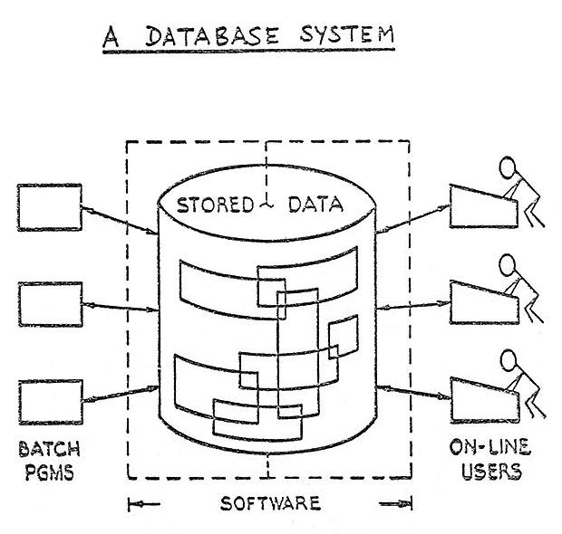 A Relational Model of Data for Large Shared Data Banks - E.F. Codd (1970)