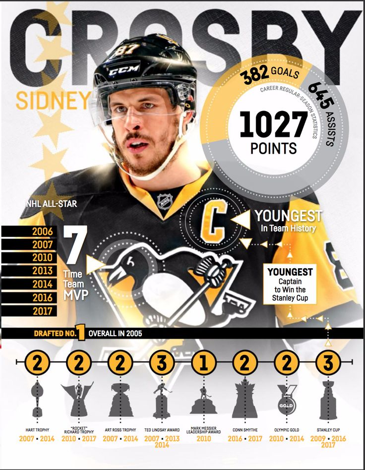 Sidney Crosby is REALLY good at hockey. (Stats as of Oct. 1, 2017)