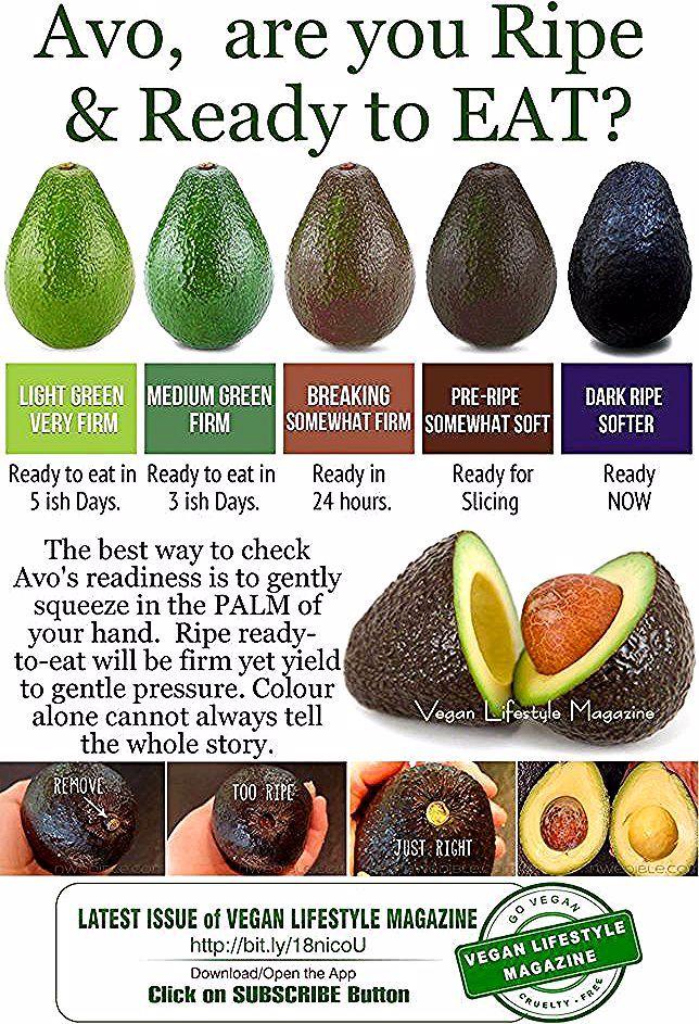 Avocado Ripe Or When To Eat Avocado Health Benefits Avocado Recipes Food Facts