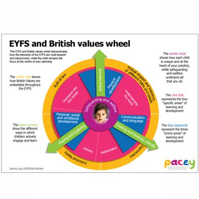 british values early years - Google Search
