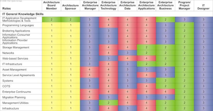 40 best images about enterprise architecture on pinterest for Enterprise architect skills