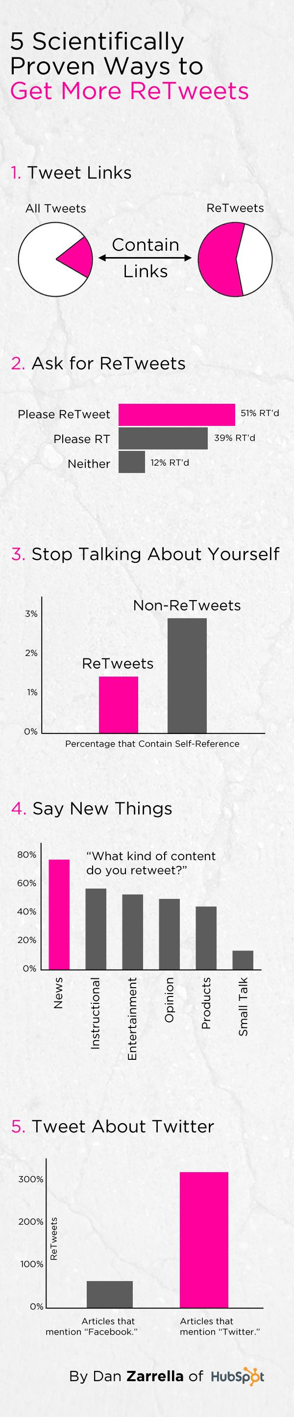 5 Scientifically Proven Ways to Get More ReTweets Internet Site,  Website, Scientific Proven, Web Site, Social Media, Infographic Twitter, Retweet Infographic, Más Retweet, Socialmedia