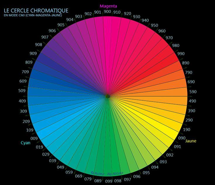 Chromographie : le cercle chromatique des colleurs en mode de codage MJC - الدائرة اللونية حسب التشفير الثلاثي ماجنتا أصفر سيان