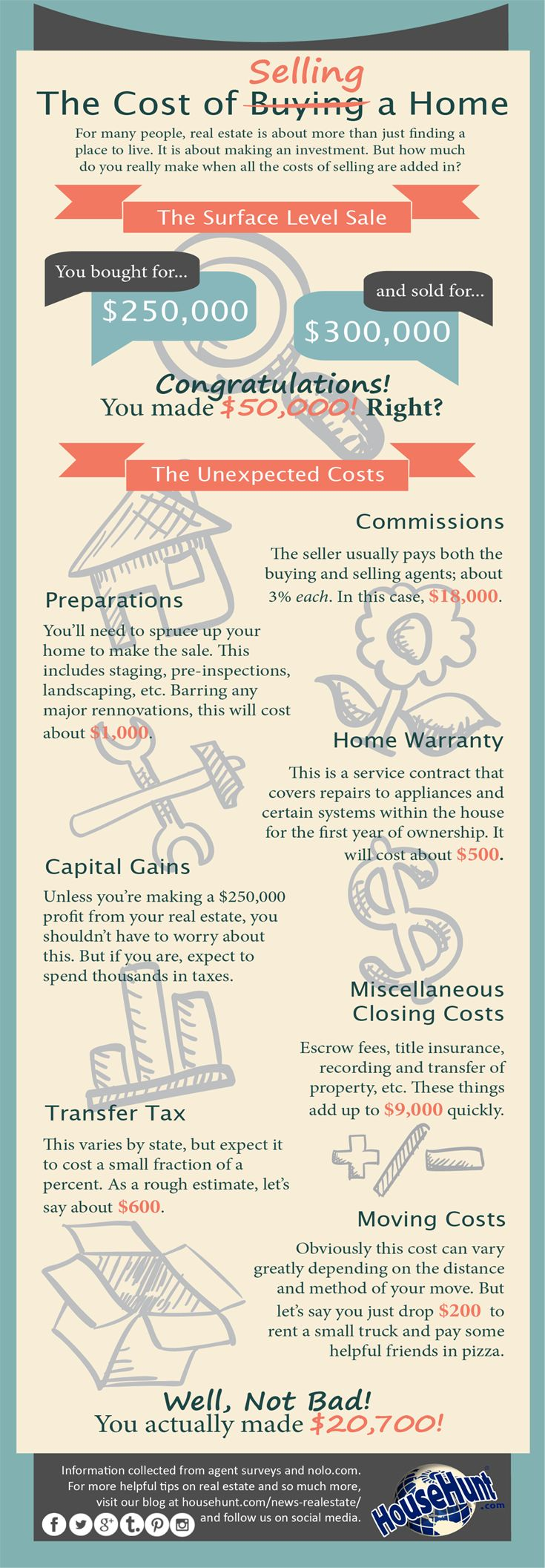 Hidden Cost of Selling a Home [Infographic] -For many people, real estate is about more than just finding a place to live. It is about making an investment. We all know that buying a home costs money. But what about the cost of selling a home? There are some factors that you may not consider when you're planning your move into a bigger and better place. -By Jesse McCarl on March 4th, 2014- Take a look at this infographic for more information: