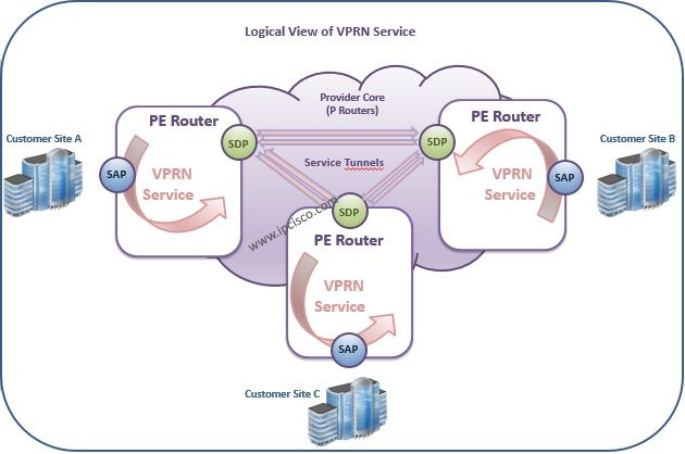 Alcatel-Lucent, Logical View of VPRN