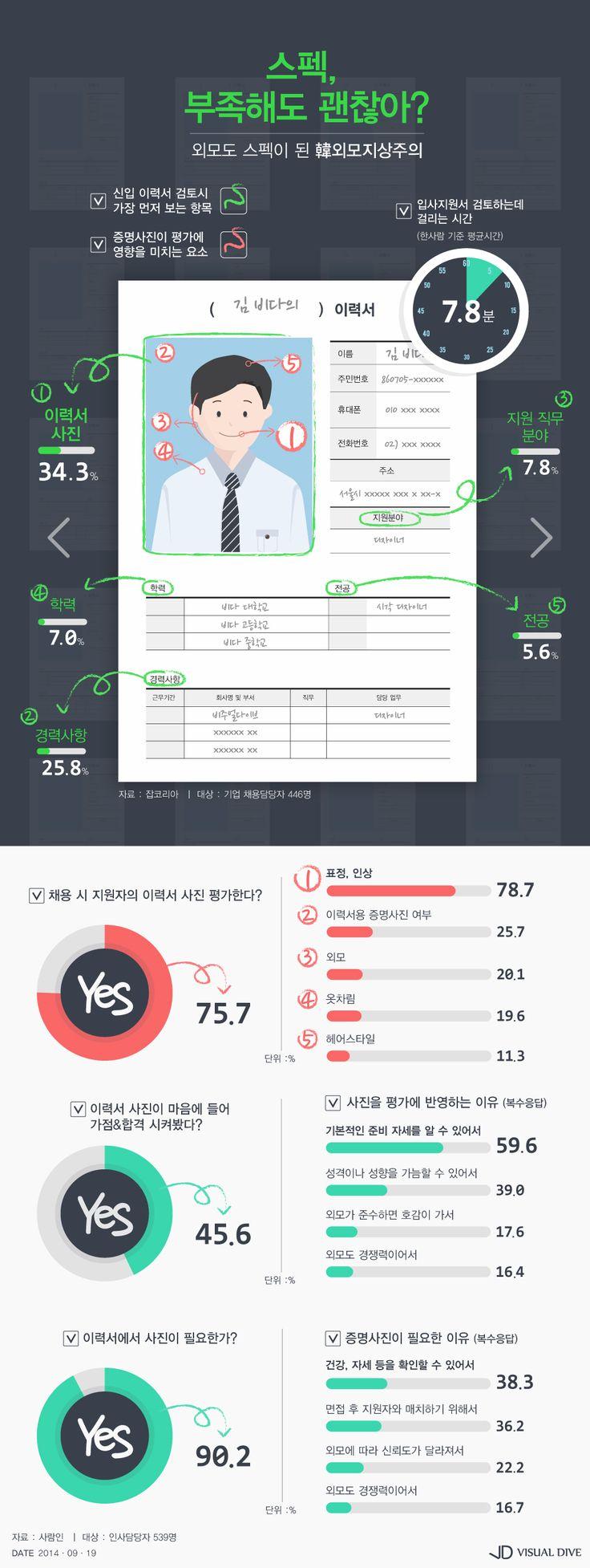 """'비정상회담' 타일러 """"한국에서 외모=스펙"""" 지적은 사실일까 [인포그래픽] #appearance / #Infographic ⓒ 비주얼다이브 무단 복사·전재·재배포 금지"""