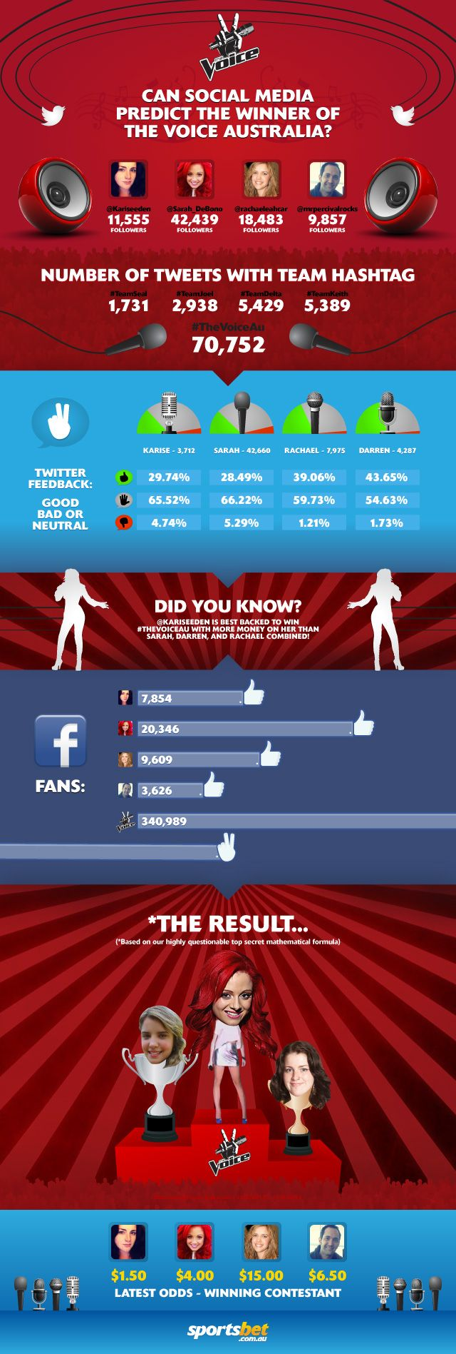 The Voice - Infographic - http://bit.ly/K7aW4r