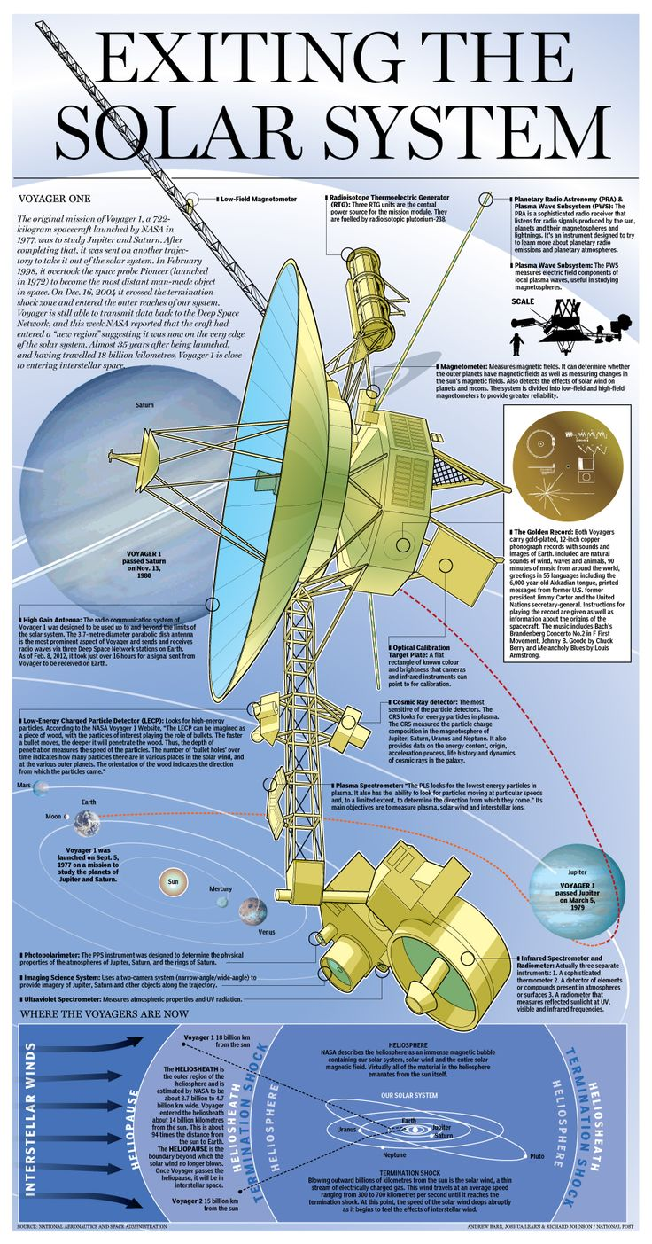 Graphic: Voyager 1 space probe exits the solar system #science #space #infographic