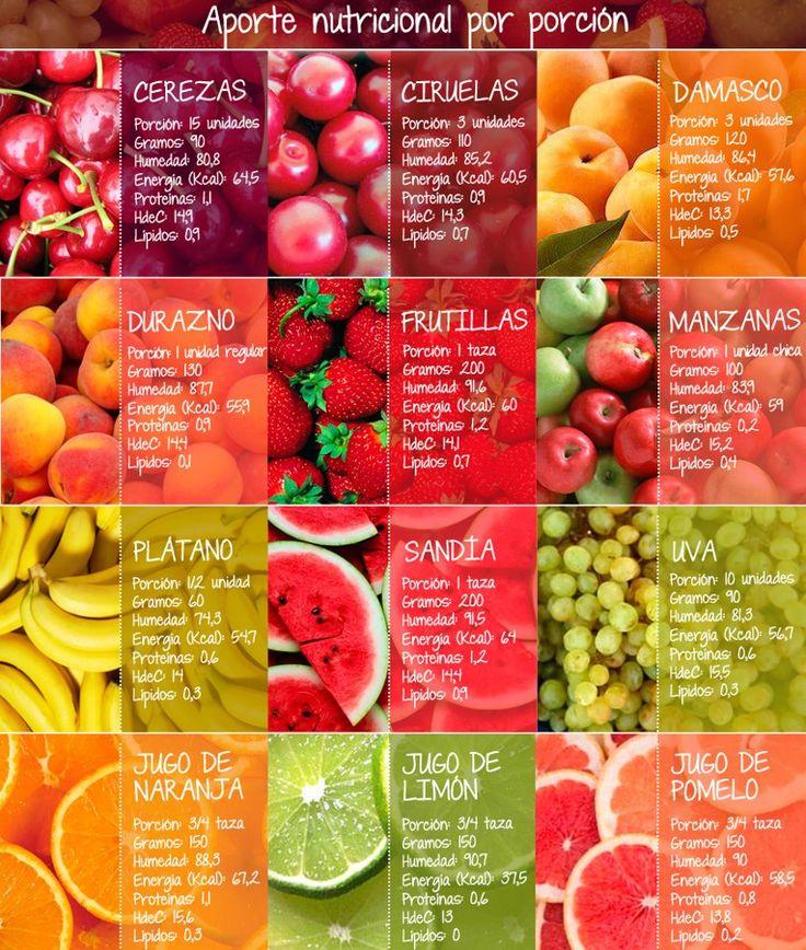 Aporte nutricional por porción de frutas