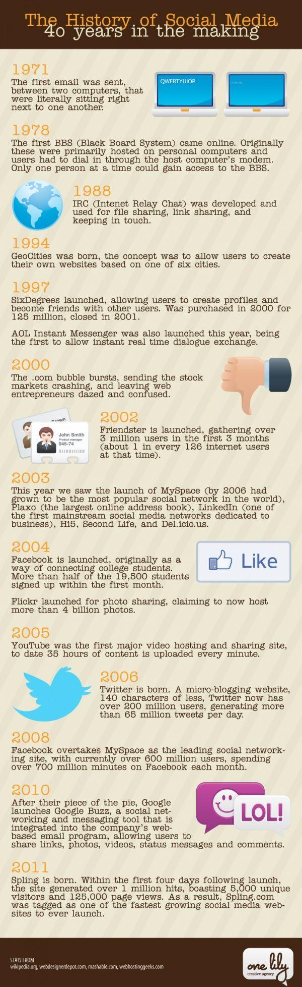 A história dos 40 anos da Social Media