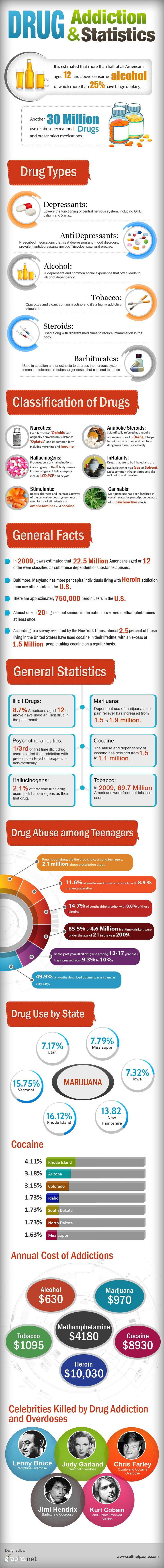 Drug Addiction And Statistics Infographic | Repinned by Melissa K. Nicholson, LMSW www.mkntherapy.com