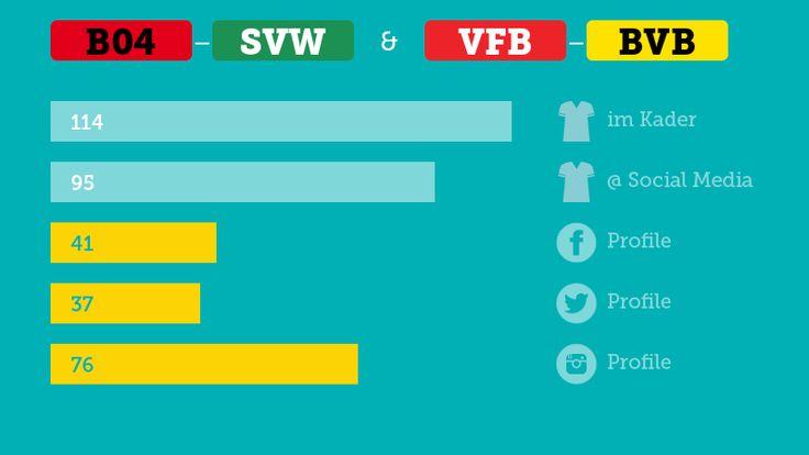 DFB-Pokal Viertelfinale, Bayer Leverkusen, Werder Bremen, VfB Stuttgart, Borussia Dortmund #B04 #SVW #VFB #BVB #werder #echteliebe #werkself #berlin2016 #b04svw #vfbbvb #infographic #digitsport #socialmedia #facebook #twitter #instagram #keebits #deinteamalleposts #spieltagscheck
