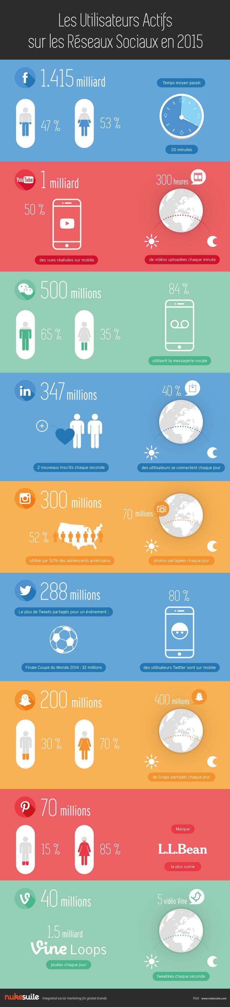 Les utilisateurs actifs des réseaux sociaux en 2015 [infographie]