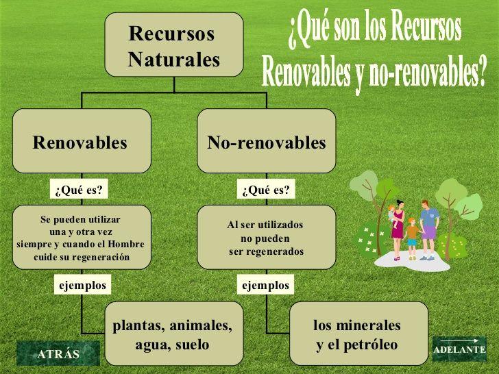 ¿Qué son los Recursos  Renovables y no-renovables? ¿Qué es? ejemplos ATR ÁS Recursos  Naturales Renovables   No-renovables...