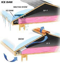 Insulation Baffles for Soffit Vents   Roofing Contractors   Topeka, Kansas City, Lawrence, Wichita, Kansas ...