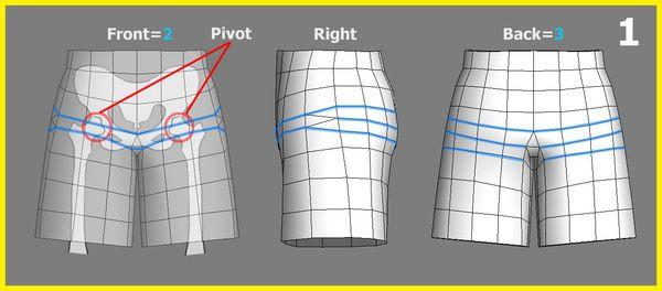 就骨盆的模型佈線來說,有幾個地方要注意:(圖1) 1、因為大腿會內彎曲,所以正面部分的佈線也是以兩條為主,     並把兩條線段的位置放在大腿關節點上。 2、因為骨盆相較手肘膝蓋來說,他的體積大了很多,所以當     大腿彎曲時,屁股的弧線就會容易被注意到,所以基本款     一定要有3條線,然後再依據角色在鏡頭前的遠近來增加     屁股的線段。 3、因為會有劈腿的動作,所以跨下要有兩條佈線,手掌跟手指     之間也是一樣。