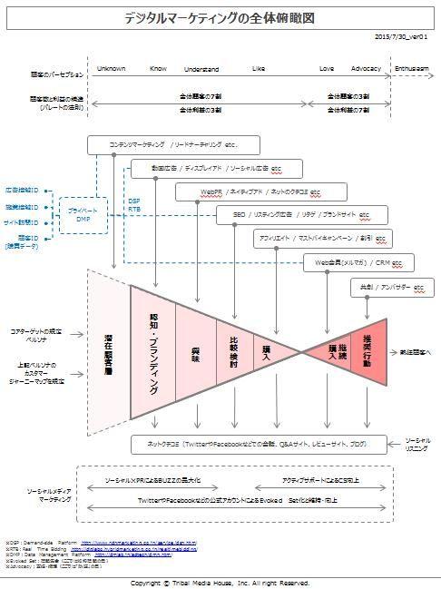 150730_デジタルマーケティングの全体俯瞰図_ver01
