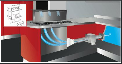 In late 2015 Sirius released its FIRST complete integrated Downdraft System which also includes an induction cooktop. Two models were released SDDH1 with a 4-ZONE induction cooktop and the smaller SDDH2 with its 3-Zone induction cooktop. Please use the links to view these new appliances. the SDDH2 is on display in our store and is fully operational; so come and see it and give it a test run.   The superior ventilation solutions from Sirius feature the world's most advanced technology.