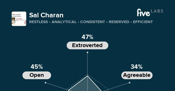 Sai Charan is restless, analytical, and consistent. See your personality. http://labs.five.com