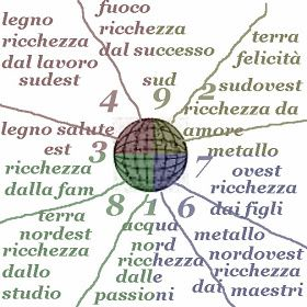 """Mondo Feng Shui"" Italia a cura di Gabriela Balaj dal 2008 Blog di Feng Shui Design Lifestyle: Domande"