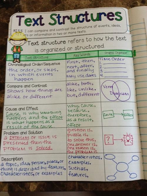 5th grade Language Arts Interactive Notebook- love how the objective is listed in their notebook