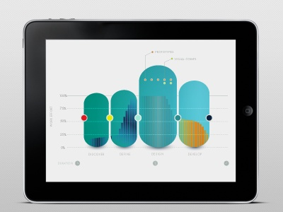 Information design - lovely graphs, like a love child of a lollypop and a skateboard.
