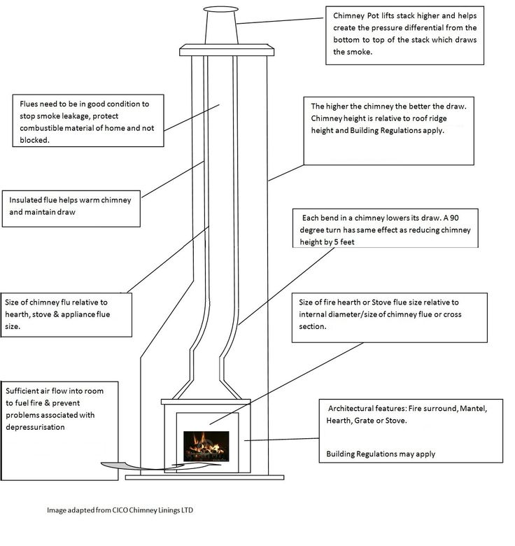31 best timber infestations images on pinterest brick for Anatomy of a chimney