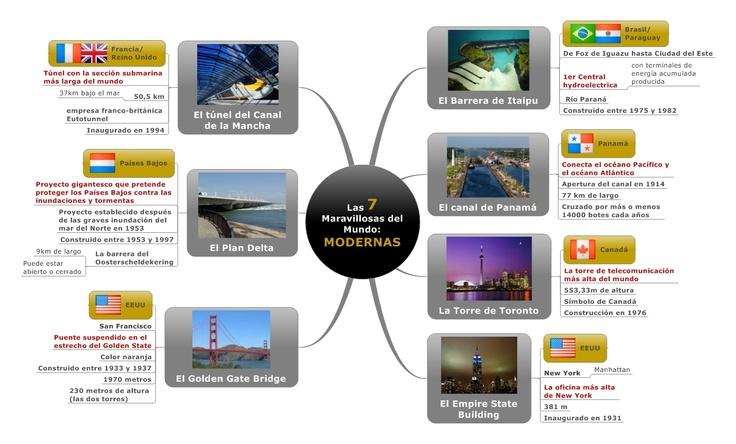 Mapamental de las 7 maravillas modernas del mundo