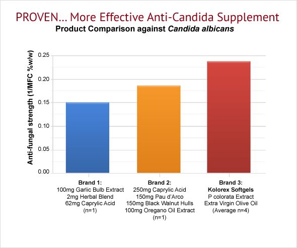 Proven… More Effective Anti-Candida Supplement (read later)