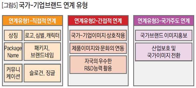 [그림5] 국가-기업브랜드 연계 유형 .:: 비즈니스 리더의 지식 매니저 - 동아비즈니스리뷰