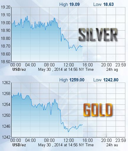 Silver spot price is currently Below $19.00 per ounce. Gold spot price is currently Below $1250.00 per ounce. #silver   #gold